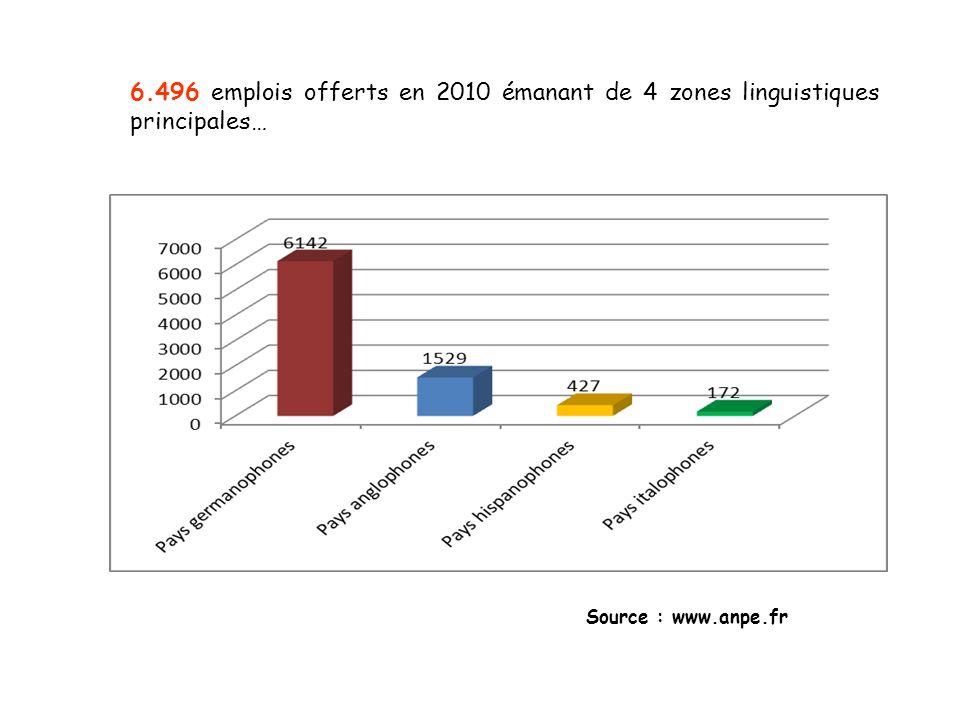 6.496 emplois offerts en 2010 émanant de 4 zones linguistiques principales…