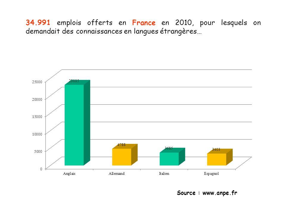 34.991 emplois offerts en France en 2010, pour lesquels on demandait des connaissances en langues étrangères…