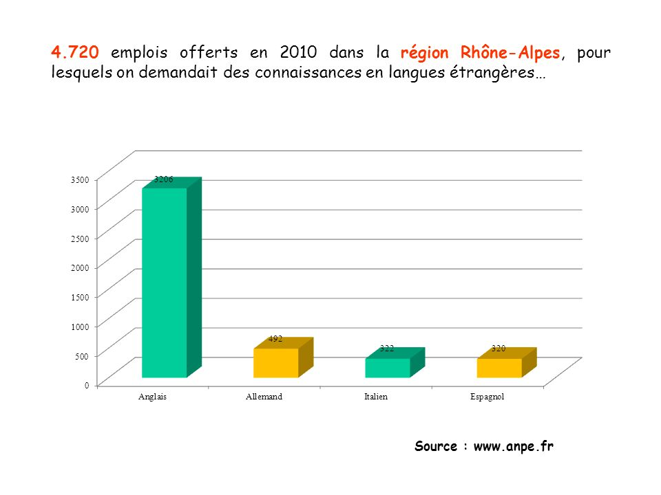 4.720 emplois offerts en 2010 dans la région Rhône-Alpes, pour lesquels on demandait des connaissances en langues étrangères…