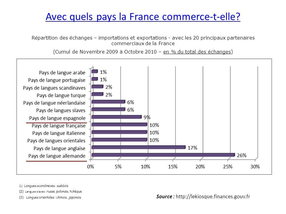 Avec quels pays la France commerce-t-elle