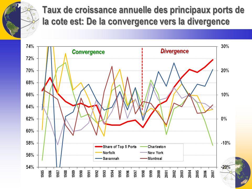 Taux de croissance annuelle des principaux ports de la cote est: De la convergence vers la divergence