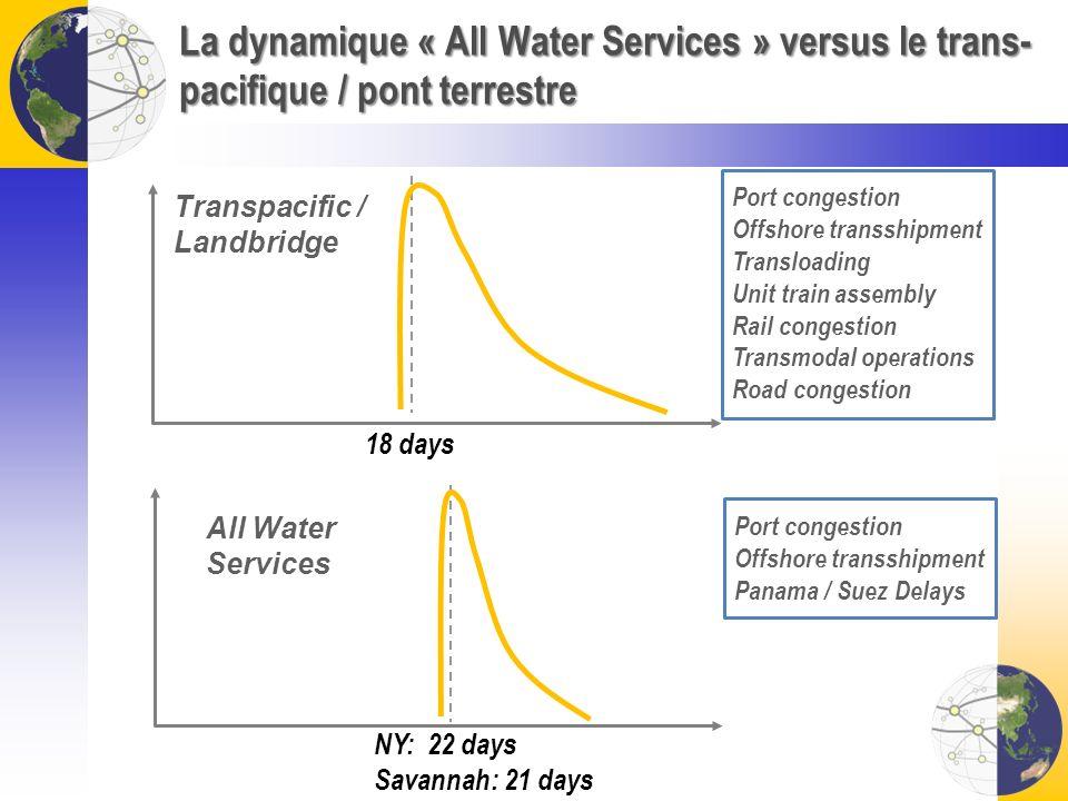 La dynamique « All Water Services » versus le trans-pacifique / pont terrestre