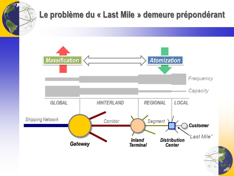 Le problème du « Last Mile » demeure prépondérant