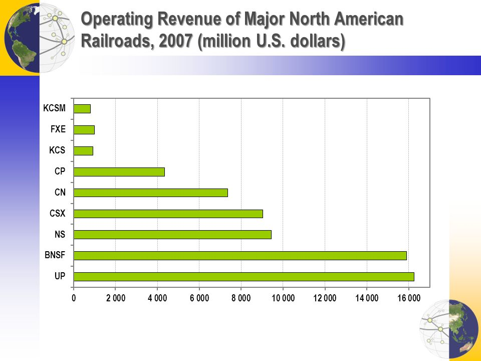 Operating Revenue of Major North American Railroads, 2007 (million U.S. dollars)