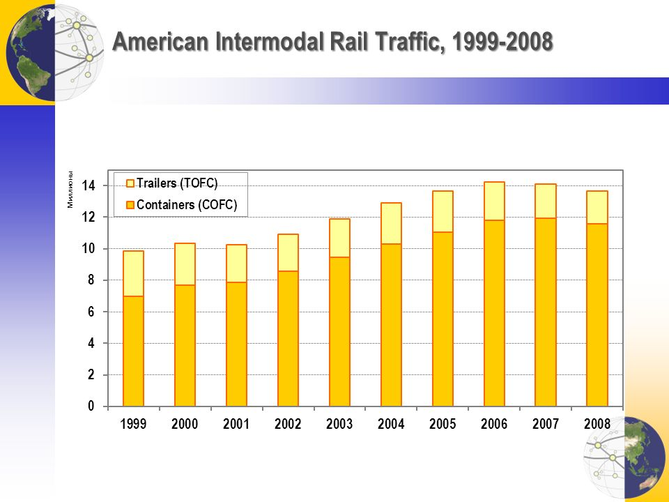 American Intermodal Rail Traffic, 1999-2008