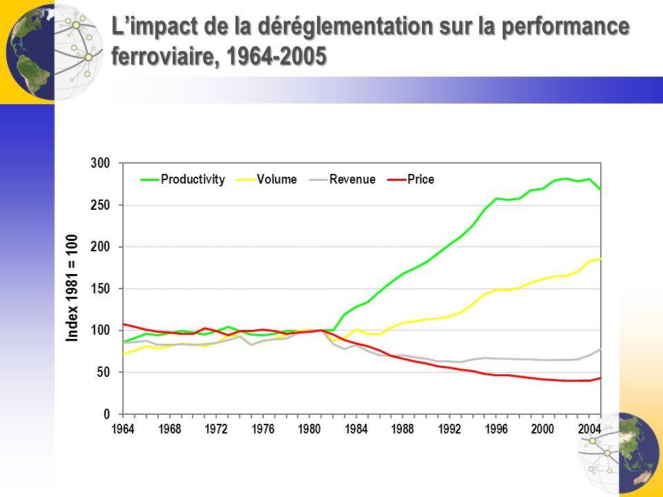 L'impact de la déréglementation sur la performance ferroviaire, 1964-2005