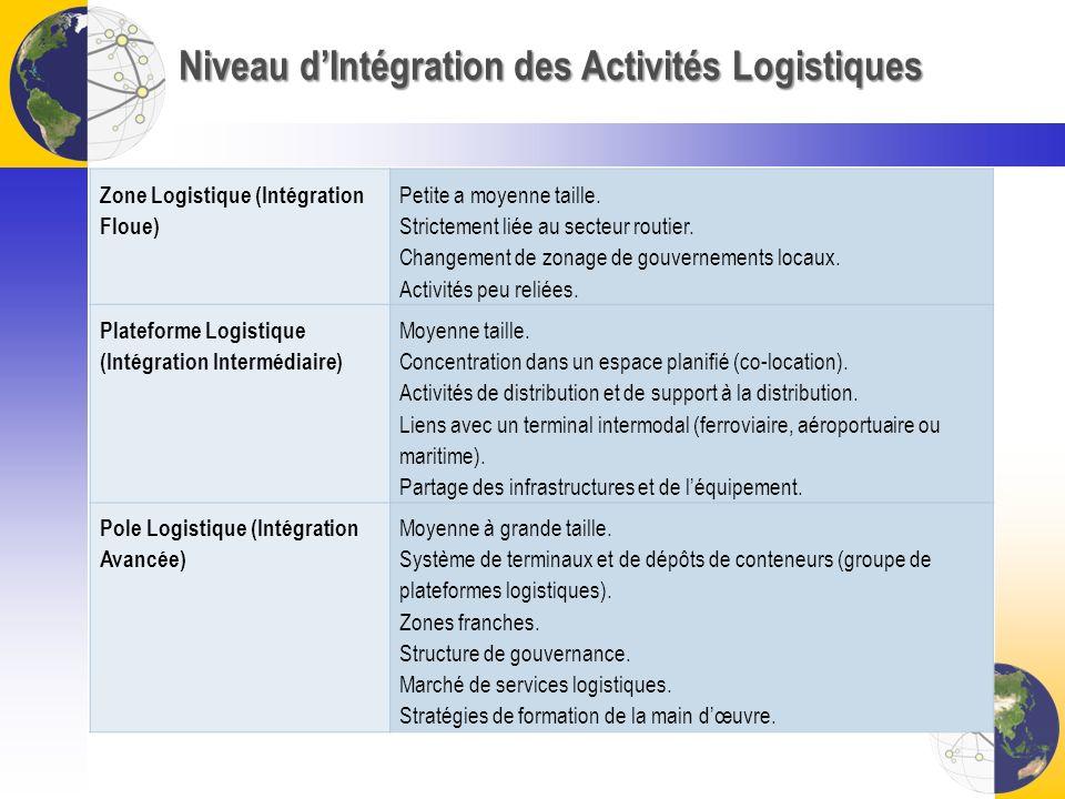 Niveau d'Intégration des Activités Logistiques