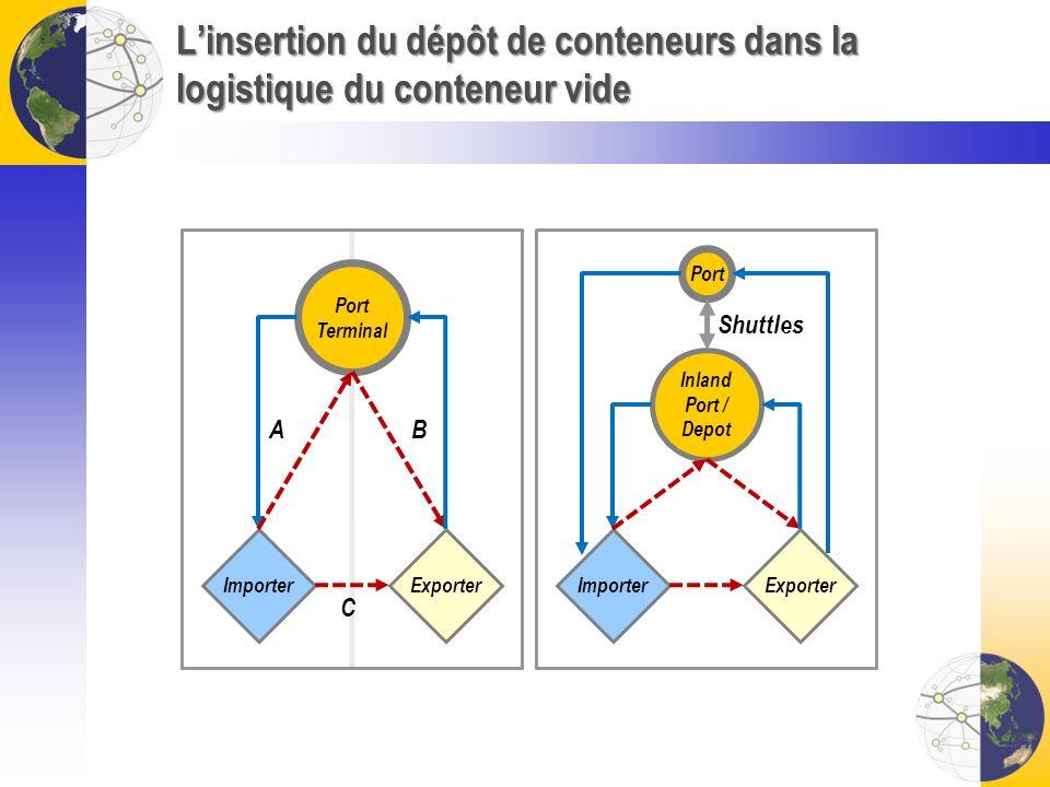 L'insertion du dépôt de conteneurs dans la logistique du conteneur vide