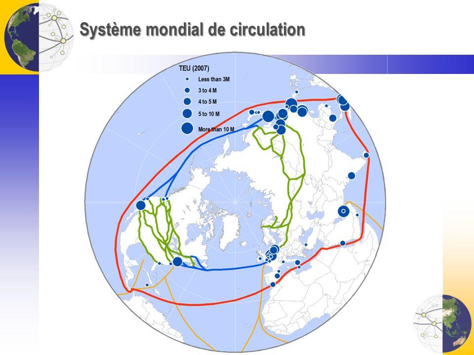Système mondial de circulation