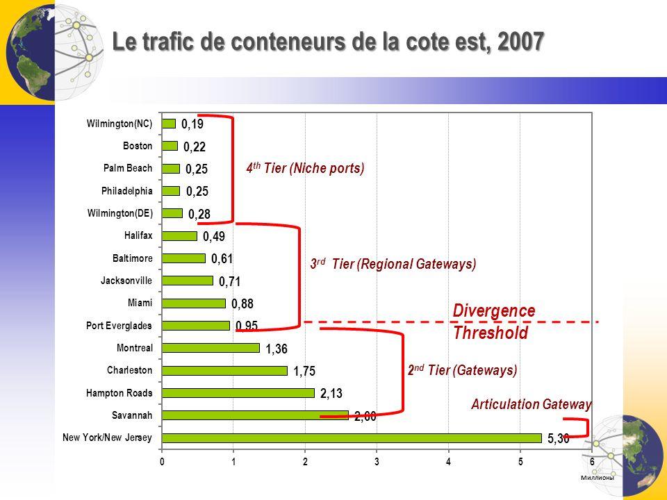 Le trafic de conteneurs de la cote est, 2007
