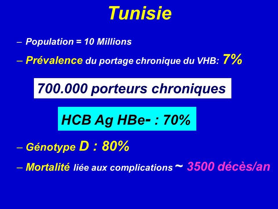 Tunisie 700.000 porteurs chroniques HCB Ag HBe- : 70%
