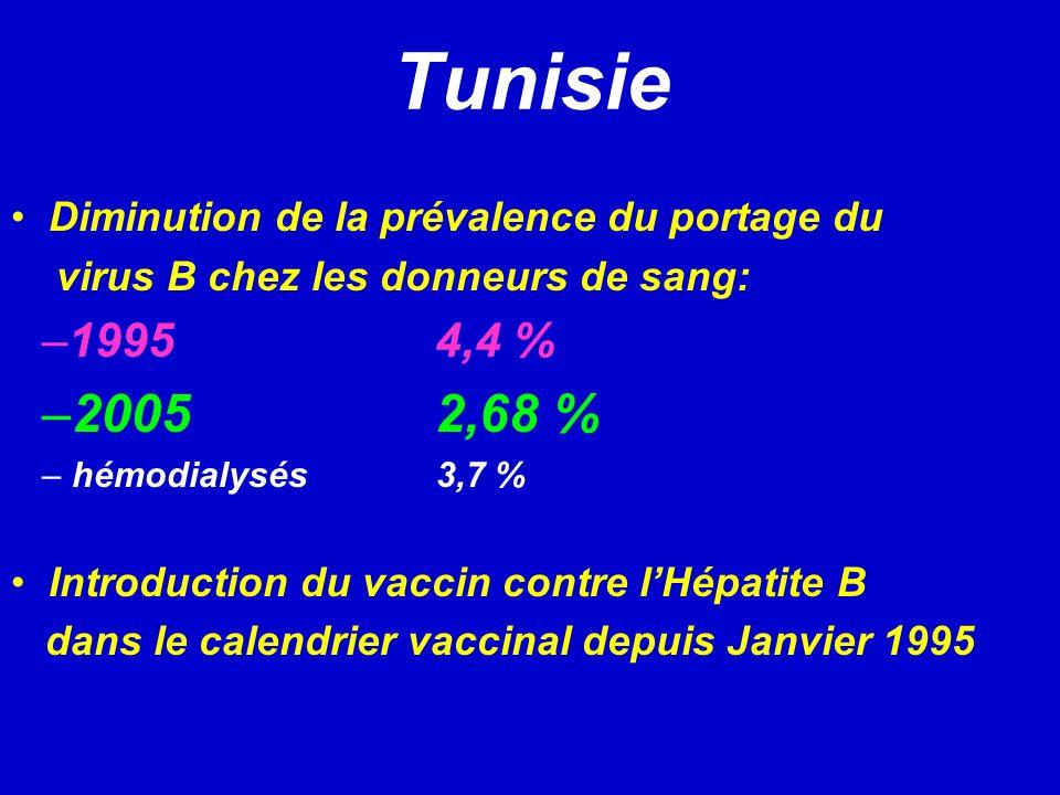 Tunisie Diminution de la prévalence du portage du. virus B chez les donneurs de sang: 1995 4,4 %
