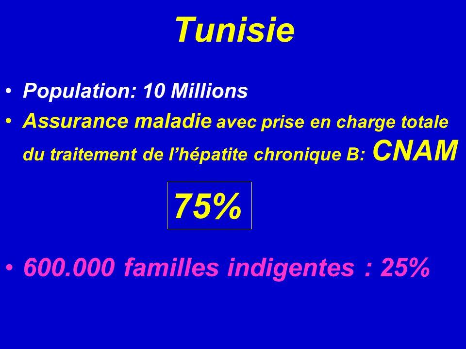 Tunisie 75% 600.000 familles indigentes : 25% Population: 10 Millions