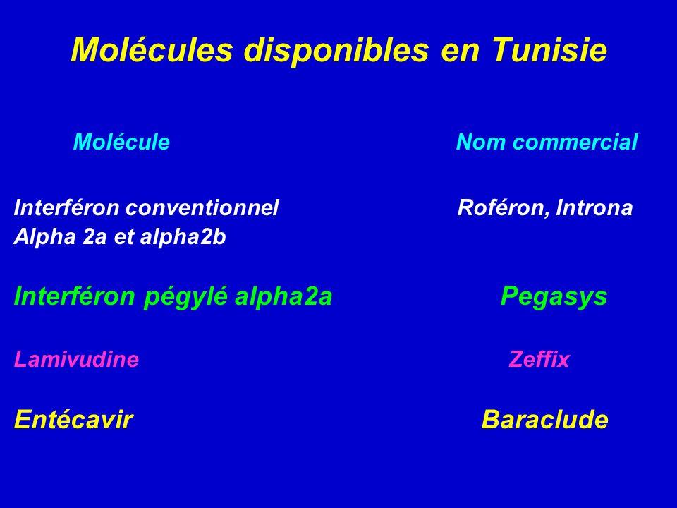 Molécules disponibles en Tunisie