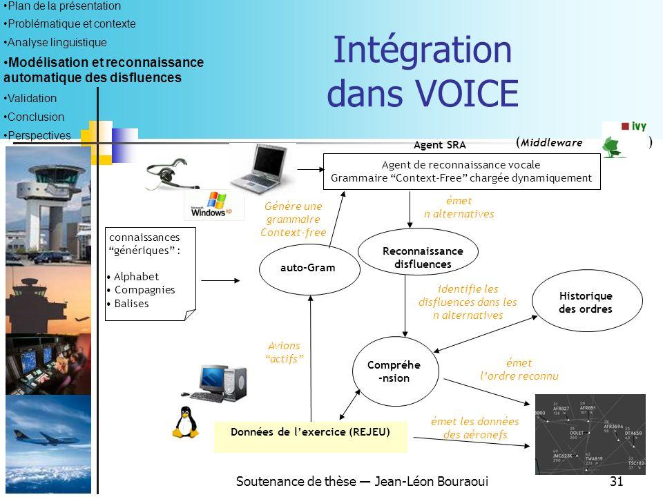 Intégration dans VOICE