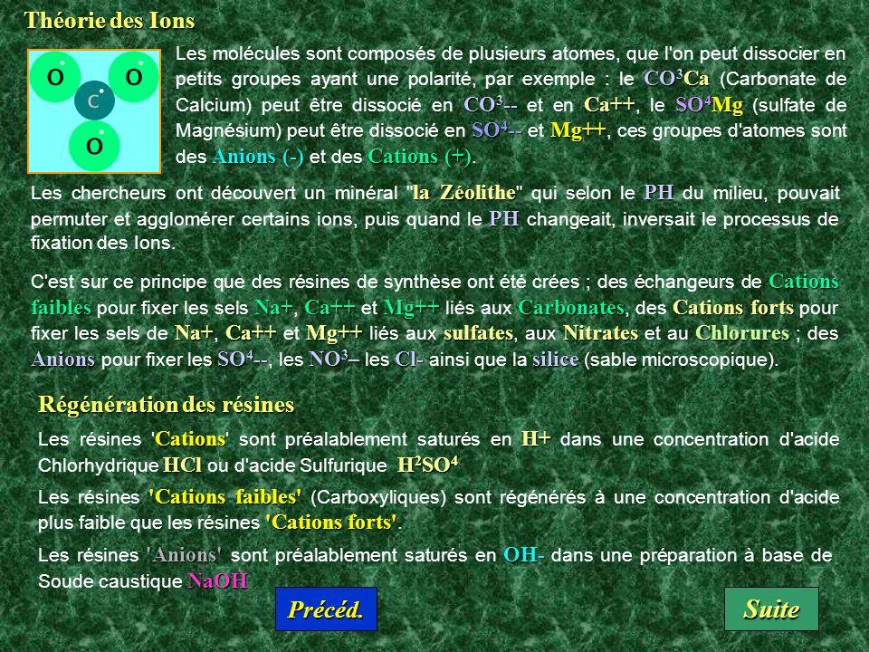 Suite Théorie des Ions Régénération des résines Précéd.