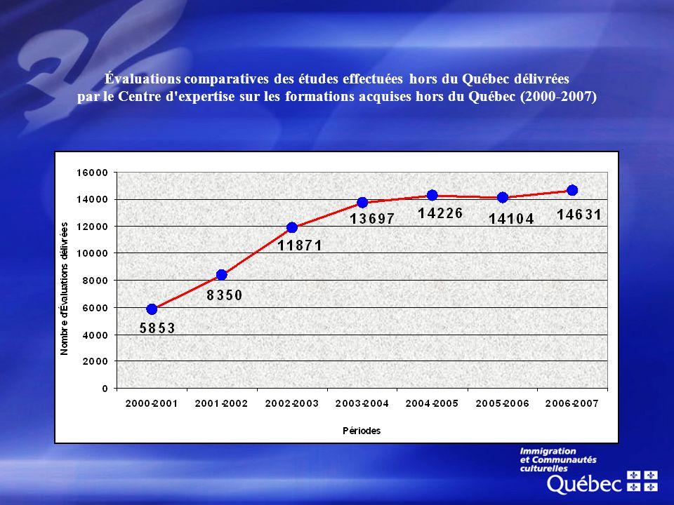 Évaluations comparatives des études effectuées hors du Québec délivrées par le Centre d expertise sur les formations acquises hors du Québec (2000-2007)