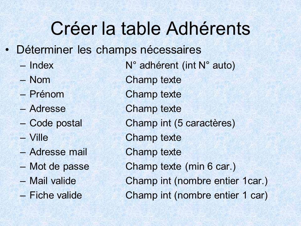 Créer la table Adhérents