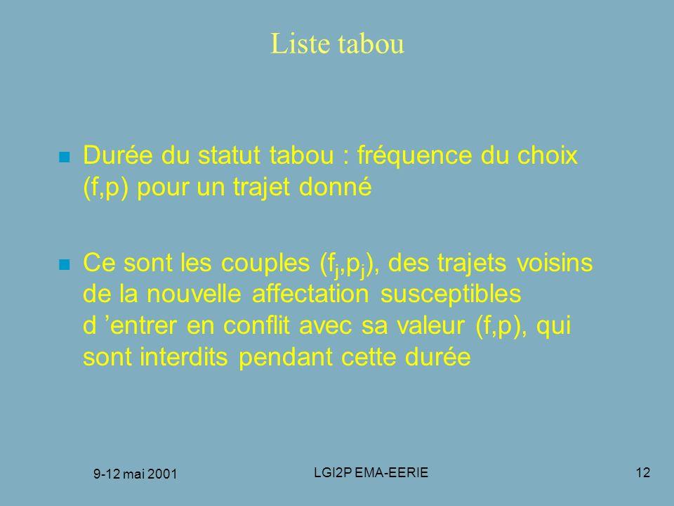 FRANCORO 9-12 mai 2001 Liste tabou. Durée du statut tabou : fréquence du choix (f,p) pour un trajet donné.