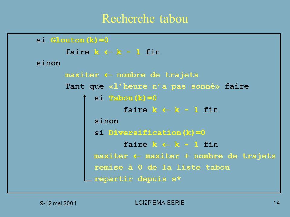 Recherche tabou si Glouton(k)=0 faire k  k - 1 fin sinon