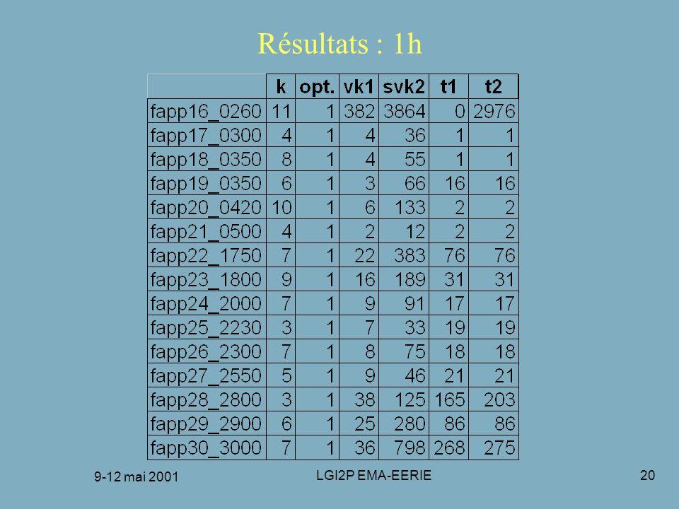 FRANCORO 9-12 mai 2001 Résultats : 1h 9-12 mai 2001 LGI2P EMA-EERIE