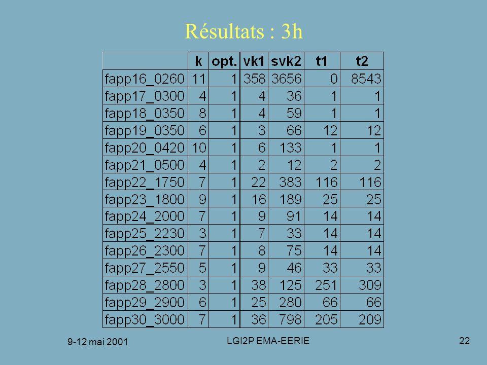 FRANCORO 9-12 mai 2001 Résultats : 3h 9-12 mai 2001 LGI2P EMA-EERIE
