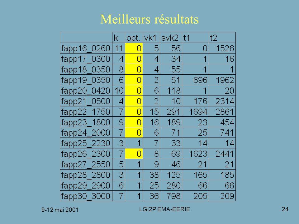 Meilleurs résultats 9-12 mai 2001 LGI2P EMA-EERIE