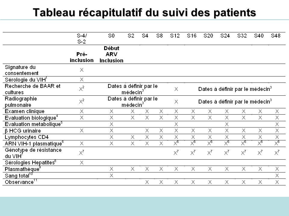 Tableau récapitulatif du suivi des patients