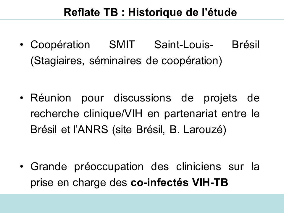 Reflate TB : Historique de l'étude
