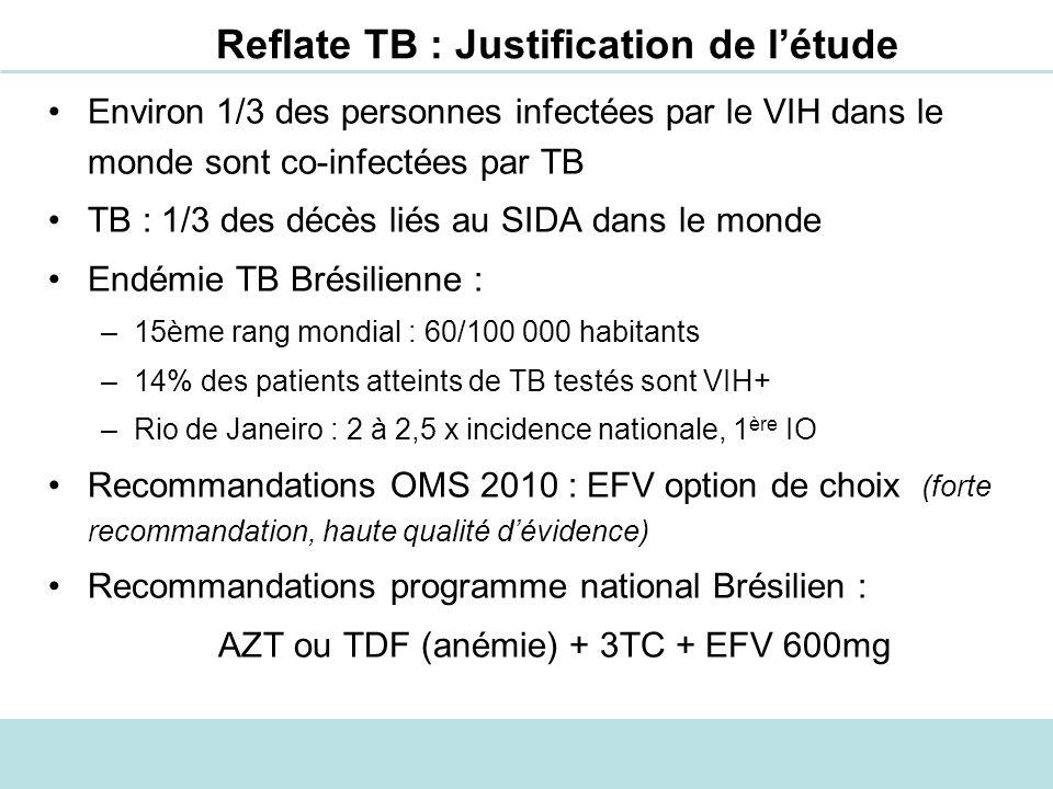 Reflate TB : Justification de l'étude