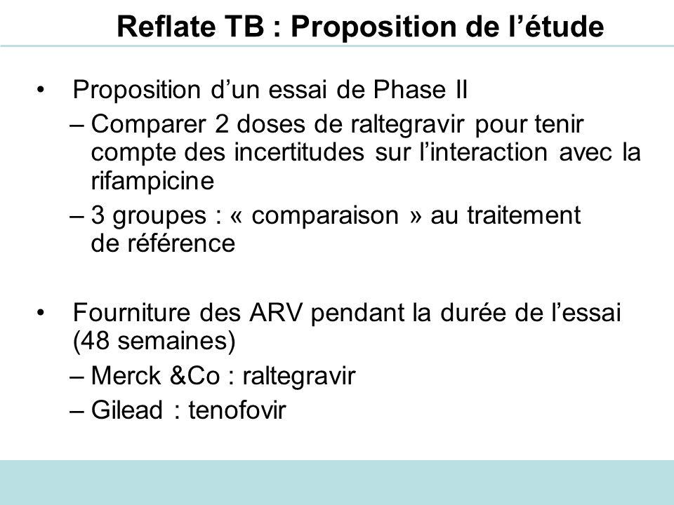 Reflate TB : Proposition de l'étude