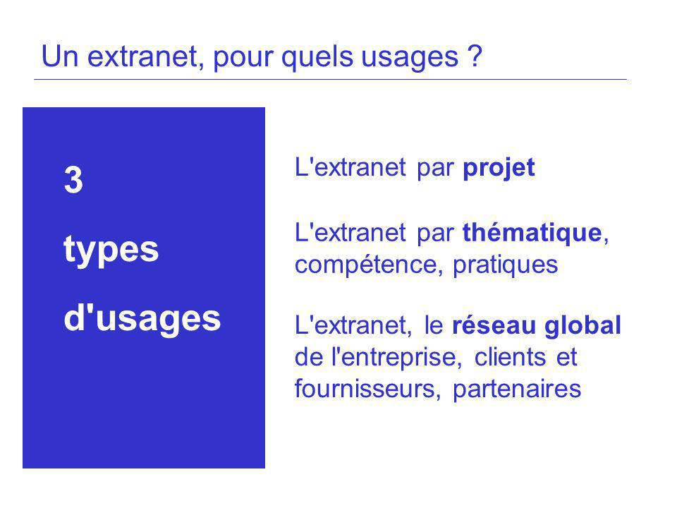 3 types d usages Un extranet, pour quels usages