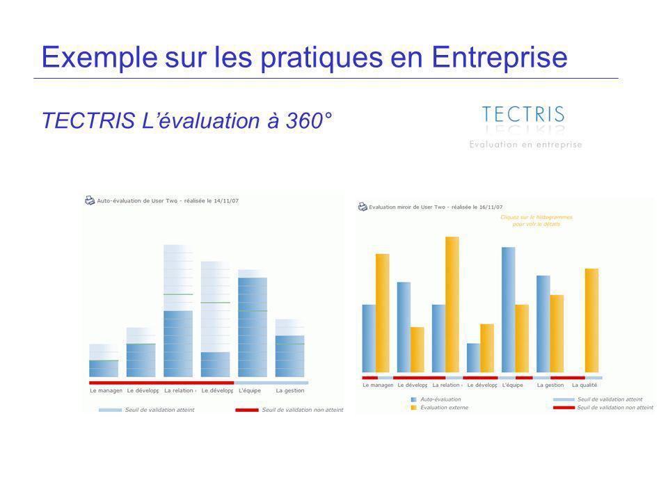 Exemple sur les pratiques en Entreprise