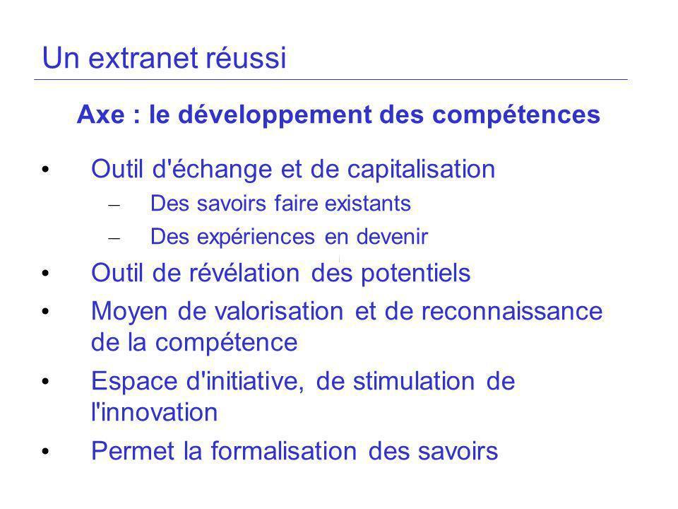 Axe : le développement des compétences
