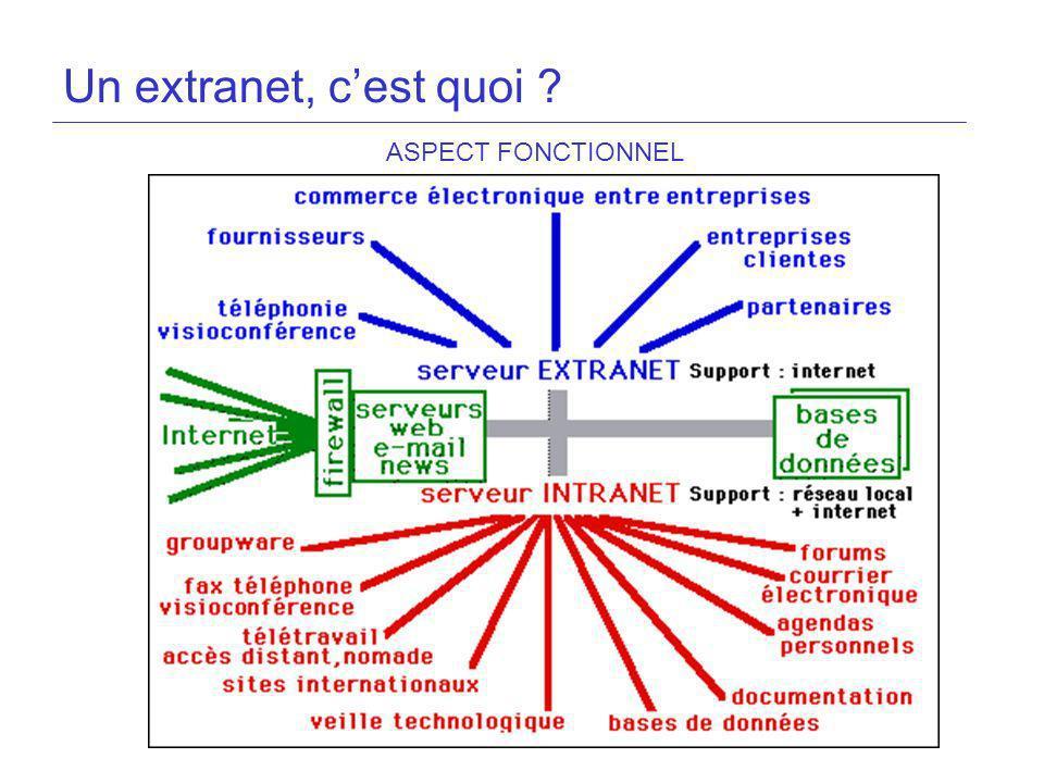 Un extranet, c'est quoi ASPECT FONCTIONNEL 8