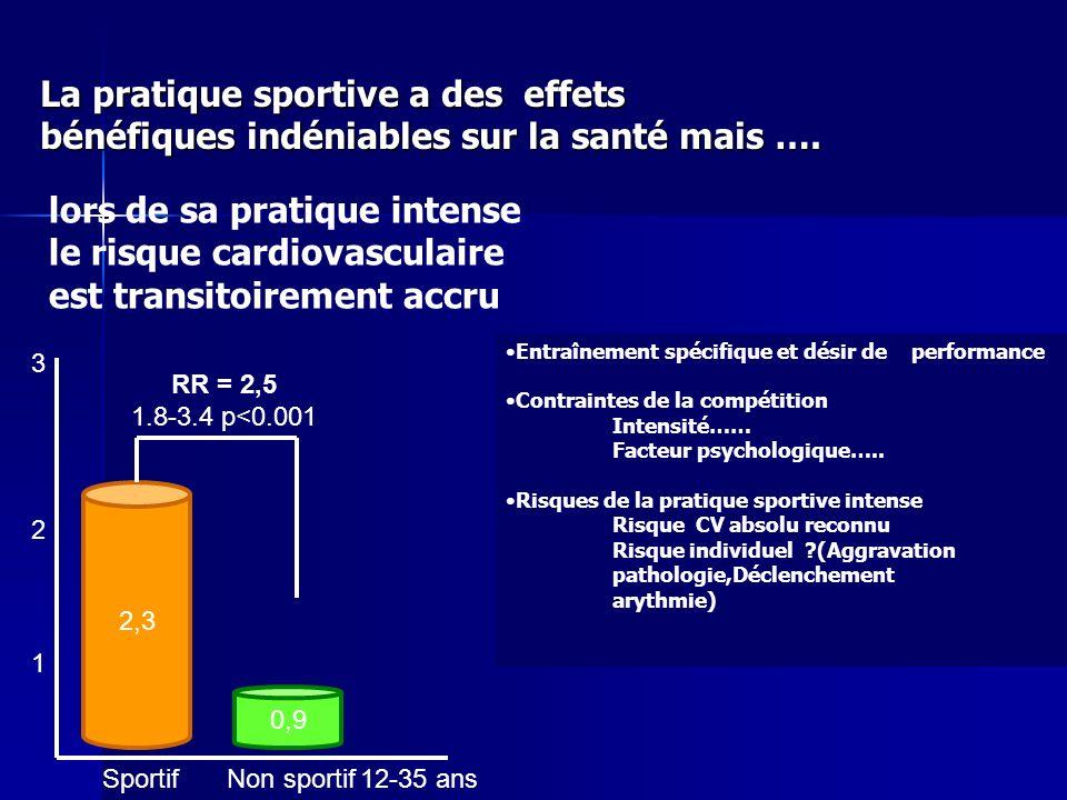 lors de sa pratique intense le risque cardiovasculaire