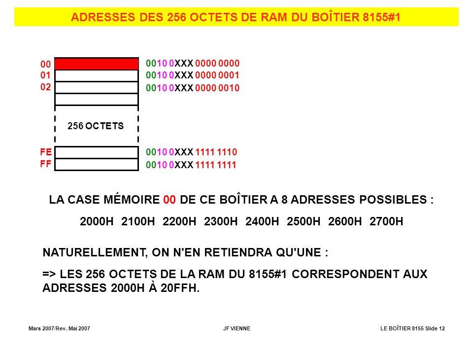 ADRESSES DES 256 OCTETS DE RAM DU BOÎTIER 8155#1