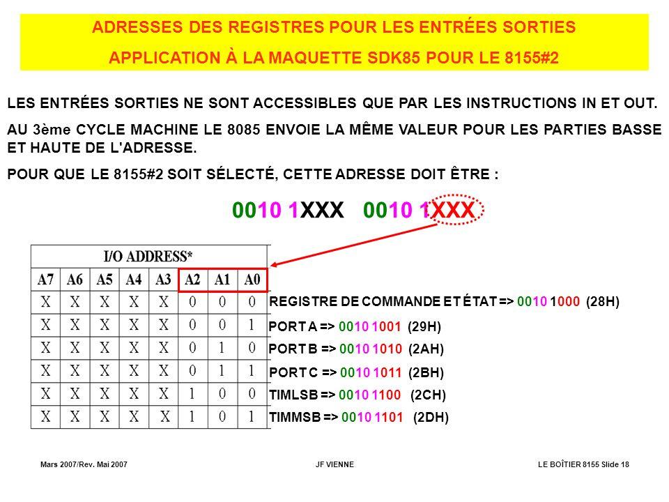 0010 1XXX 0010 1XXX ADRESSES DES REGISTRES POUR LES ENTRÉES SORTIES