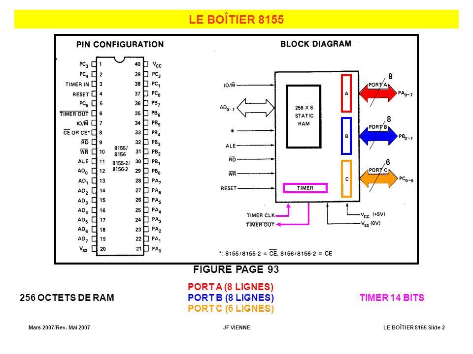 LE BOÎTIER 8155 FIGURE PAGE 93 PORT A (8 LIGNES) 256 OCTETS DE RAM