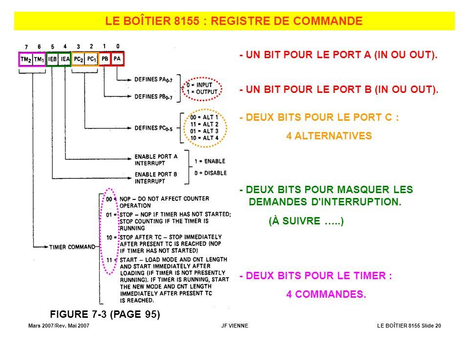 LE BOÎTIER 8155 : REGISTRE DE COMMANDE