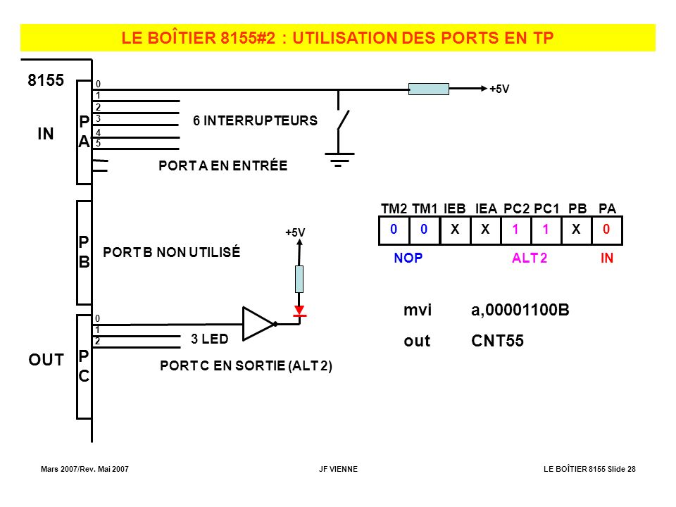 LE BOÎTIER 8155#2 : UTILISATION DES PORTS EN TP