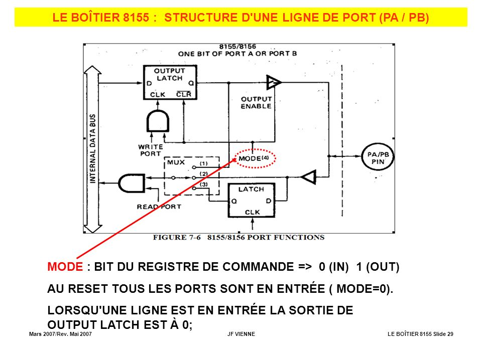 LE BOÎTIER 8155 : STRUCTURE D UNE LIGNE DE PORT (PA / PB)