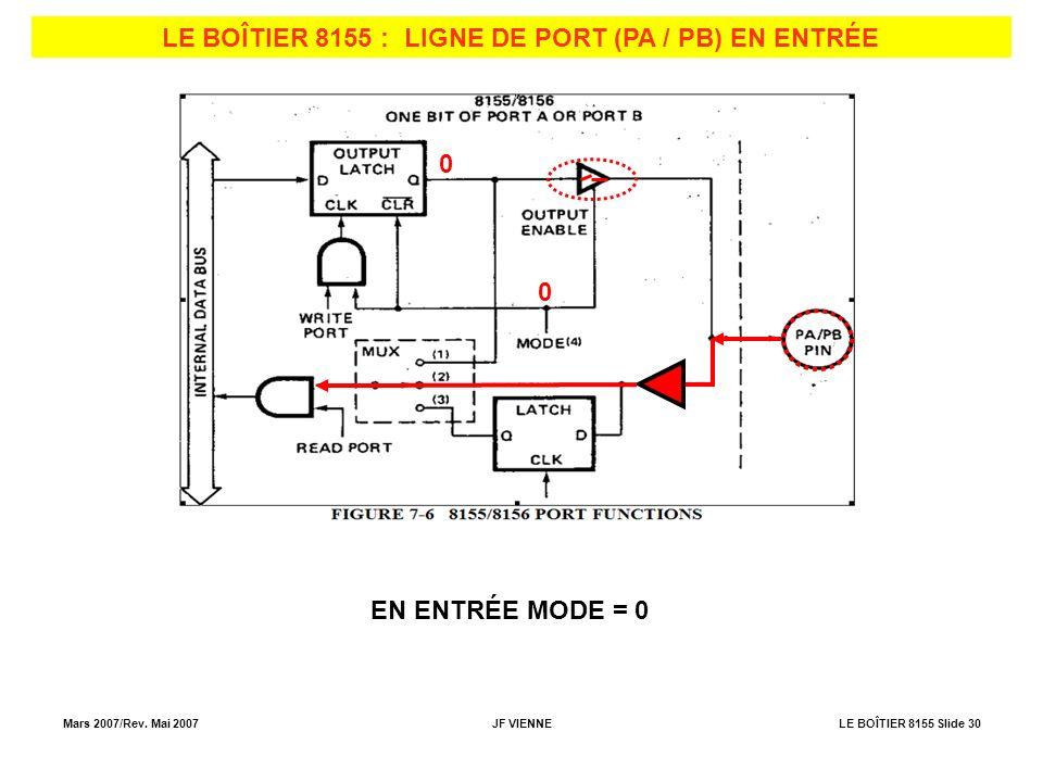 LE BOÎTIER 8155 : LIGNE DE PORT (PA / PB) EN ENTRÉE