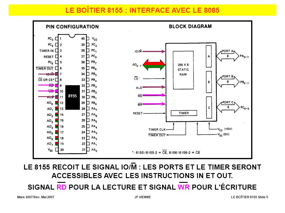 LE BOÎTIER 8155 : INTERFACE AVEC LE 8085