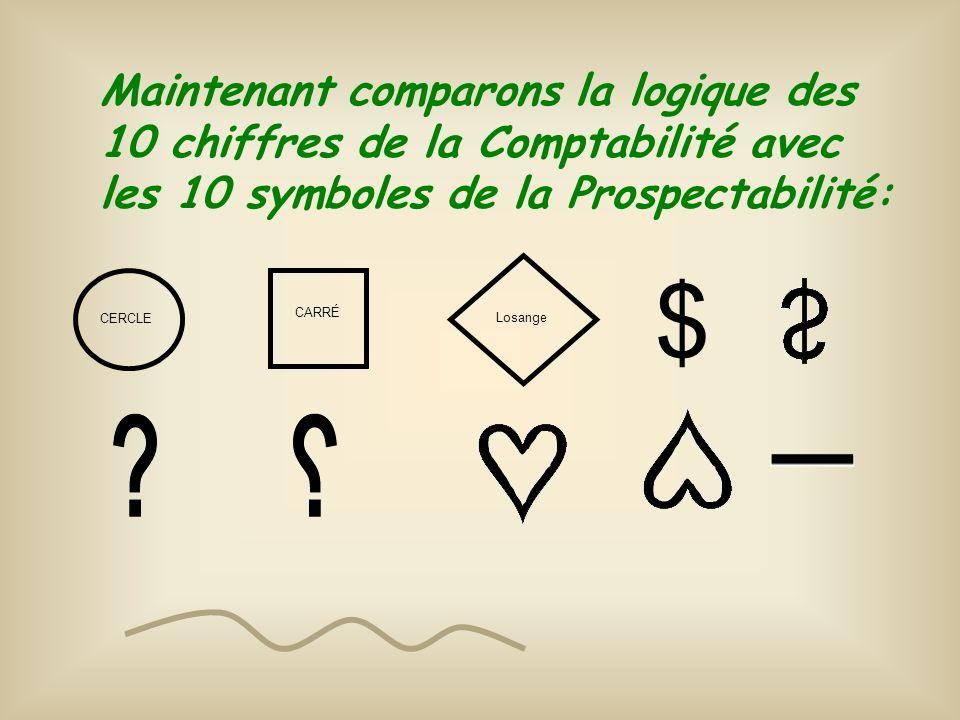 Maintenant comparons la logique des 10 chiffres de la Comptabilité avec les 10 symboles de la Prospectabilité: