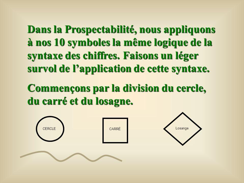 Commençons par la division du cercle, du carré et du losagne.
