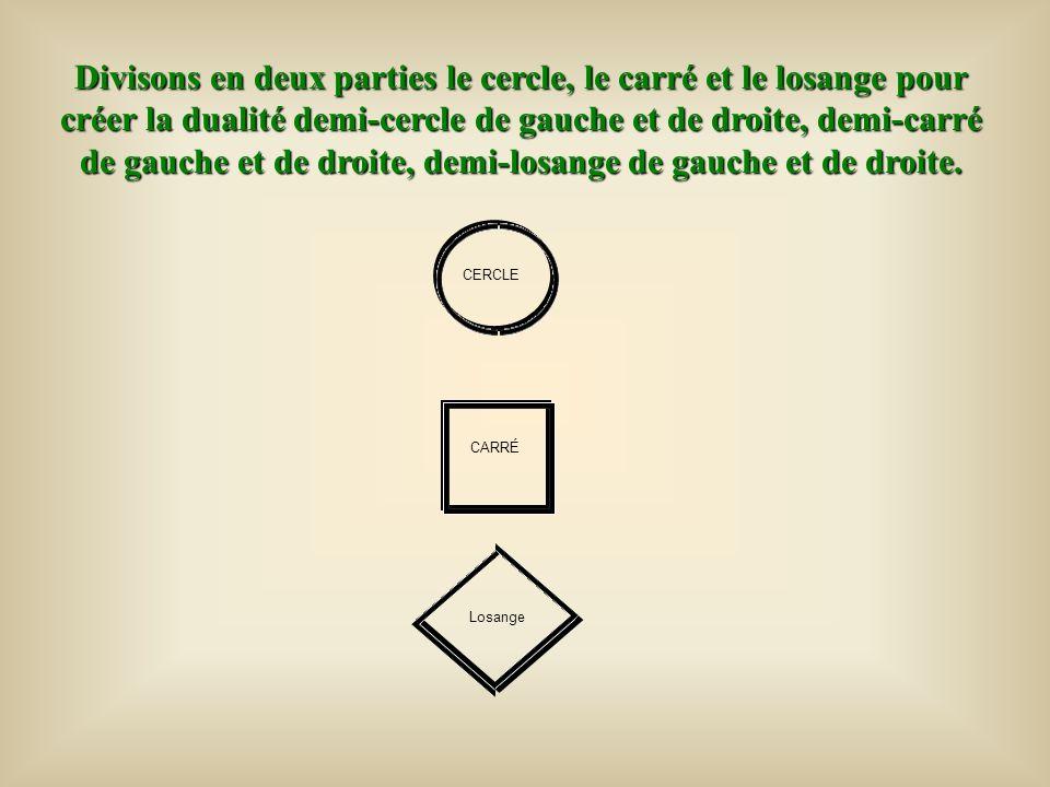 Divisons en deux parties le cercle, le carré et le losange pour créer la dualité demi-cercle de gauche et de droite, demi-carré de gauche et de droite, demi-losange de gauche et de droite.