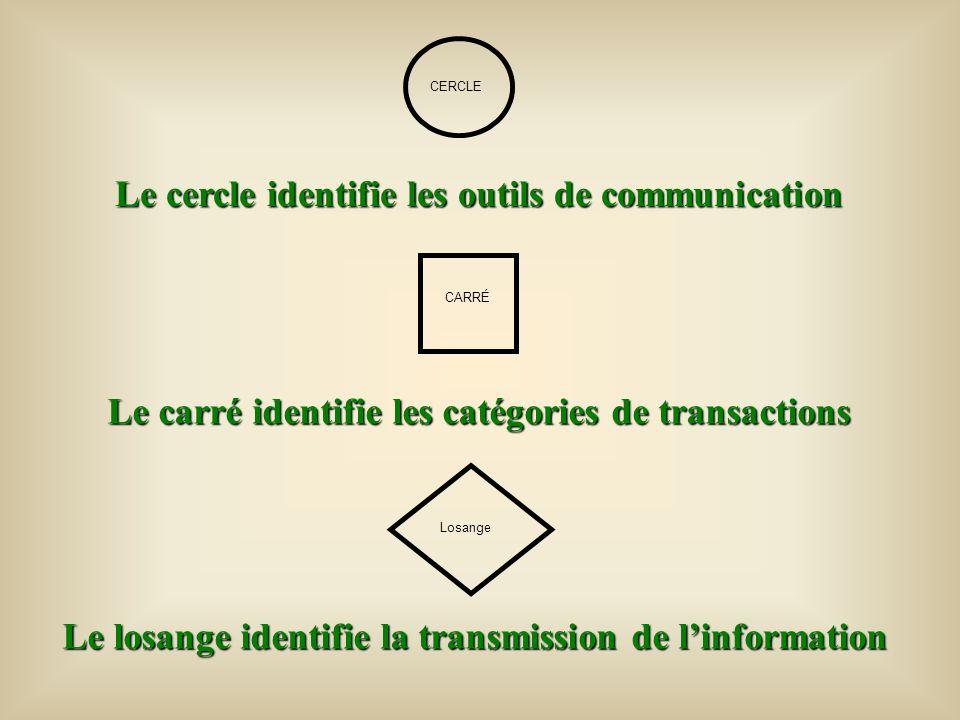 Le cercle identifie les outils de communication