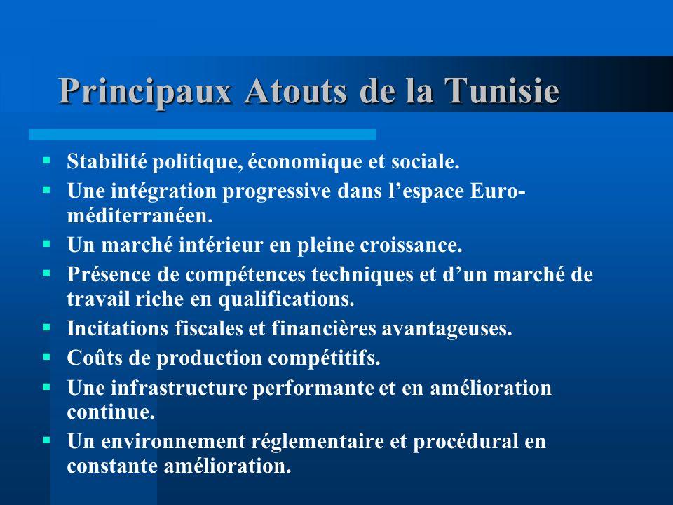 Principaux Atouts de la Tunisie