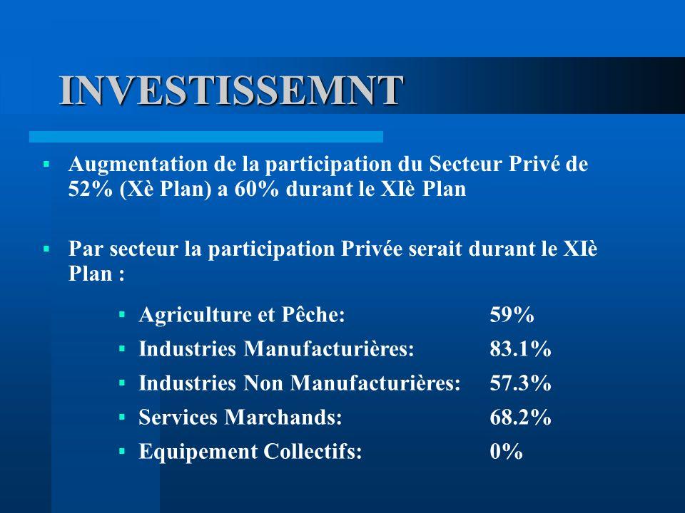 INVESTISSEMNT Augmentation de la participation du Secteur Privé de 52% (Xè Plan) a 60% durant le XIè Plan.